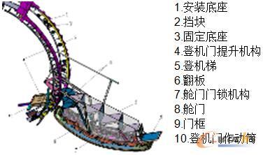 某型飞机登机门展开结构图