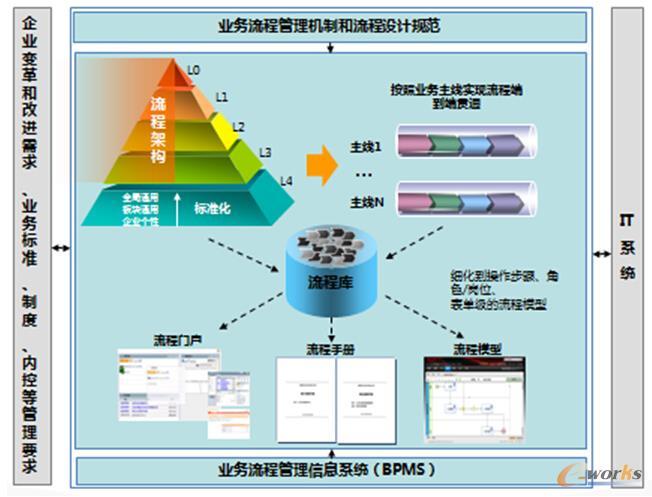 圖2 業務流程管理機制和流程設計規范