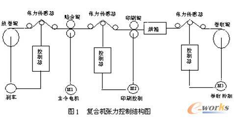 复合机张力控制系统结构