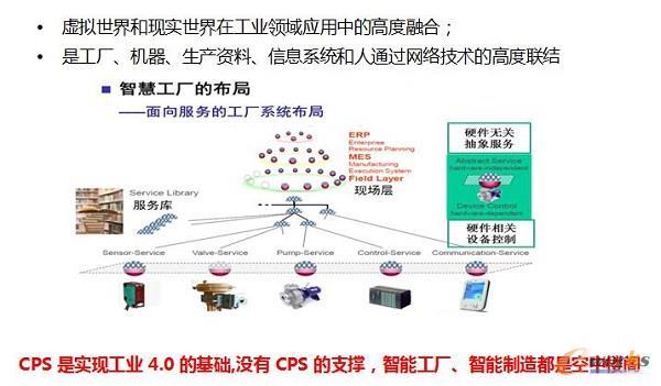 建立信息物理融合系统(cps)