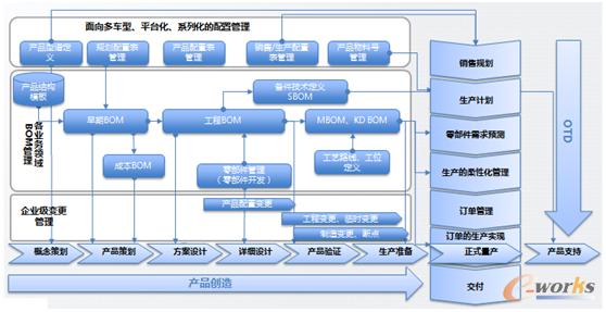 互联网环境下产品研发与otd的整合