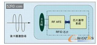 RFID芯片结构及工作模式