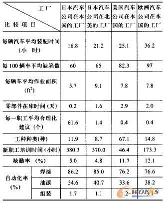 日本、美国、欧洲汽车公司总装厂比较