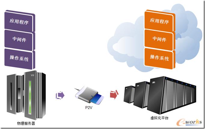 如何部署云就绪的虚拟基础架构