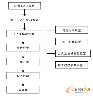 图1 CAM编程的一般步骤
