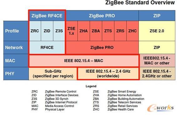 物联网风光无限 Zigbee将面临巨大挑战