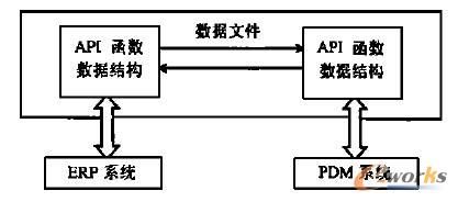 基于API函数调用的系统集成