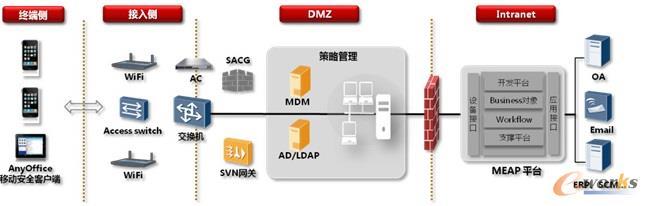 华为针对移动终端的NAC有如下设计思路,如图2:包括PDCA四个环节,首先做计划,根据身份、终端类型、接入位置等综合制定策略;然后在策略执行环节对移动设备做合规检查,阻止非法用户,隔离不合规终端;最后确保合适的用户访问受控的资源,同时还具备监控能力,并对漏网的非法访问进行审计取证。