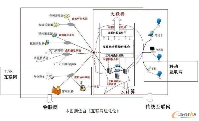 工业4.0与物联网,云计算和大数据的关系