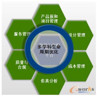 CIMdata产品创新平台模型