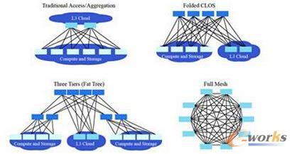 图3 fabric网络拓扑结构