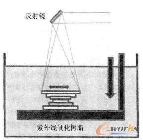 基于光硬化树脂的光成型(立体印刷术)的原理图