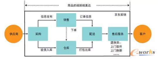业务模型设计图