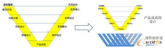 系统工程对产品设计过程的定义