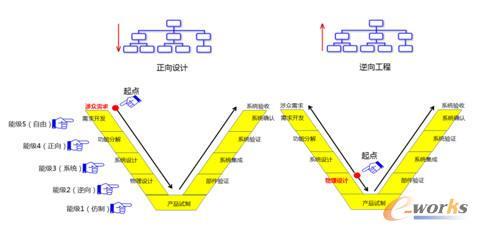 基于V模型的正向设计和逆向工程