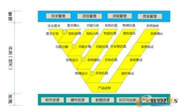 复杂产品研发体系模型