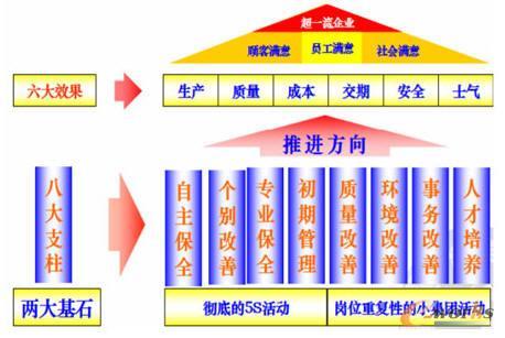 TPM管理的8大支柱