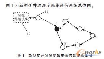 物联网的矿井温、湿度检测系统整体介绍