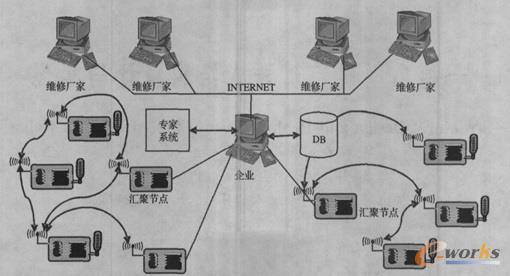 基于物联网的矿井温,湿度检测系统设计