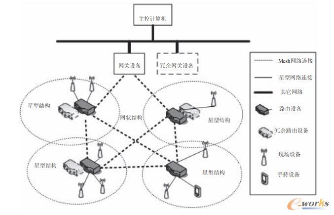 三种工业物联网网络的拓扑结构