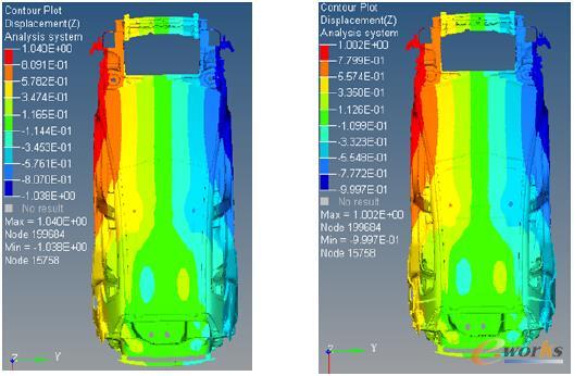 表3 BIW不同软件的静态扭转刚度的计算结果对比