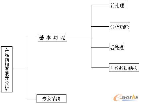 图1 系统功能树