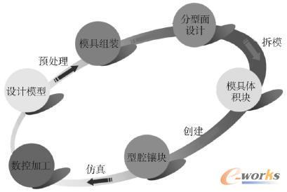 压铸模模具设计与加工流程图