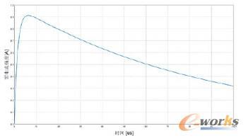 图3 雷电流A分量波形