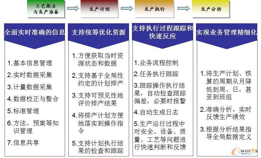 石化行业MES系统浅析