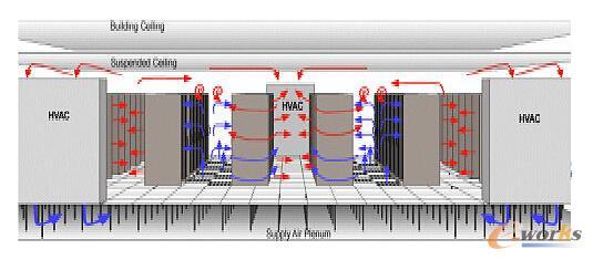 所谓PECS动力环境集中监控系统,英文全称Power-Supply & Environment Centralize Supervision System,它的职责是将动力、环境设备通过前端采集、传输网络及后台数据库集中整合到统一的监控平台上,向管理者提供对前端设备的实时遥测、遥信、遥控及遥调,对重要数据、告警的统计、对比分析和归类整理,为设备建设及维护提供客观、科学的依据。数据中心管理者可根据它提供的PUE曲线,监控基地基础设施能耗情况,通过曲线分析、加强能源使用管理,降低数据中心能耗。