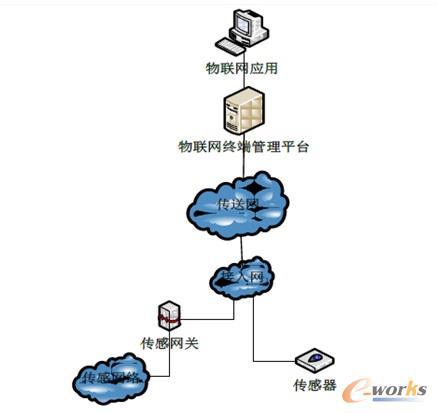 物联网终端管理平台构建模式