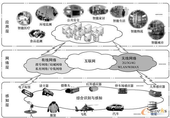 物联网是通过RFID 技术、无线传感器技术以及定位技术等自动识别、采集和感知获取物品的标识信息、物品自身的属性信息和周边环境信息,借助各种电子信息 传输技术将物品相关信息聚合到统一的信息网络中,并利用云计算、模糊识别、数据挖掘以及语义分析等各种智能计算技术对物品相关信息进行分析融合处理,最终实现对物理世界的高度认知和智能化的决策控制。