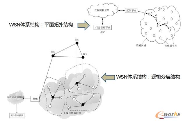 WSN体系结构