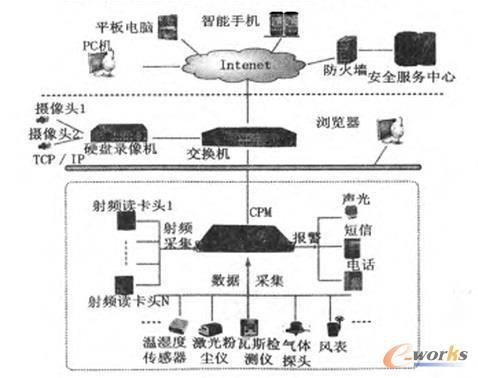 安全综合监控管理系统拓扑图