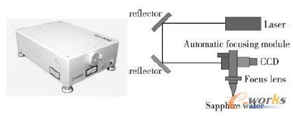 a.Fianium皮秒激光器 b.加工系统原理图