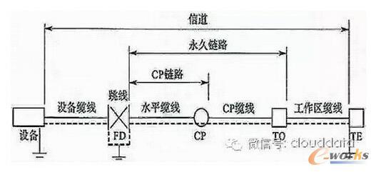 综合布线系统中的屏蔽技术解析(上)