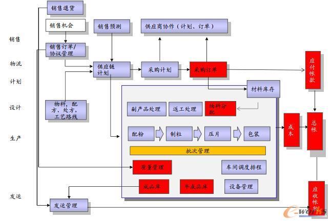 工业4.0时代的医药供应链管理