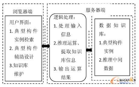 复合材料典型构件设计知识库逻辑结构图