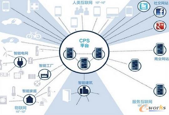 CPS信息物理系统