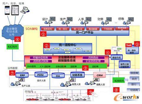 SOA架构下的ESB企业服务总线架构模型
