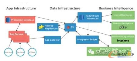 图1 Asana 数据基础架构