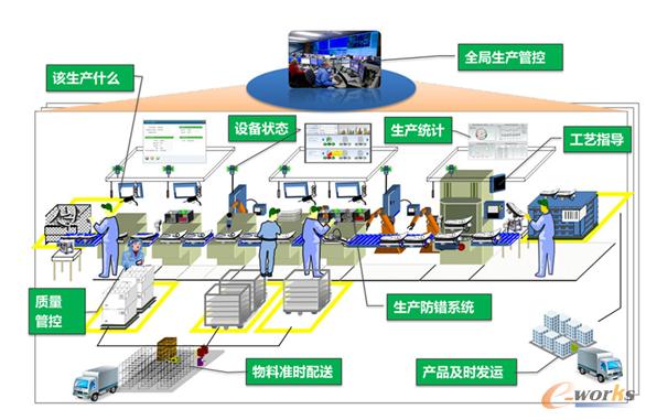 图1 典型的智能工厂示意图