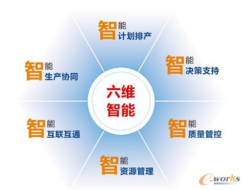 """图3 """"6维智能工厂""""理论"""