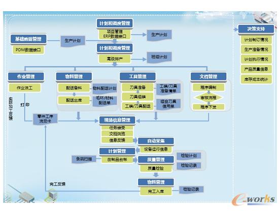 图5 智能的生产过程协同