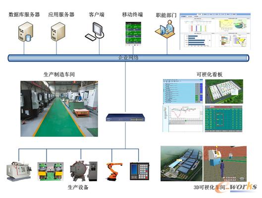 图7 DNC/MDC系统架构图