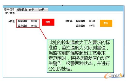 图11 对热处理设备生产参数的实时监控与及时处理