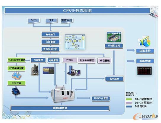 图14 青岛海尔模具有限公司——单件生产模式