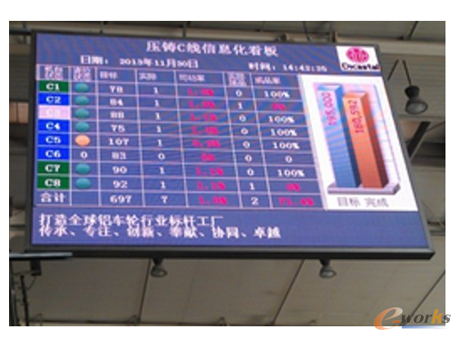 图16 可视化的大屏幕