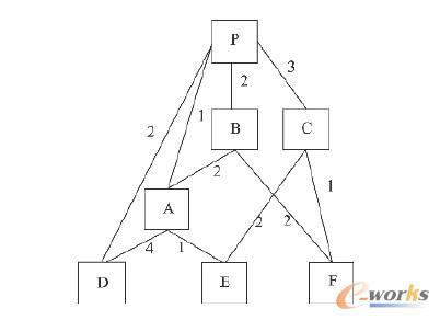 图1 产品BOM的网状结构表示