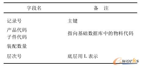 表2 多层BOM数据表结构